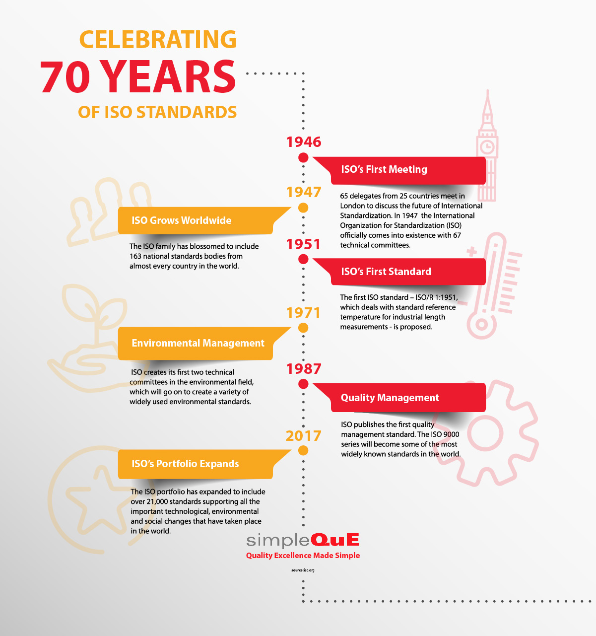SQ_Infographic_70yrs