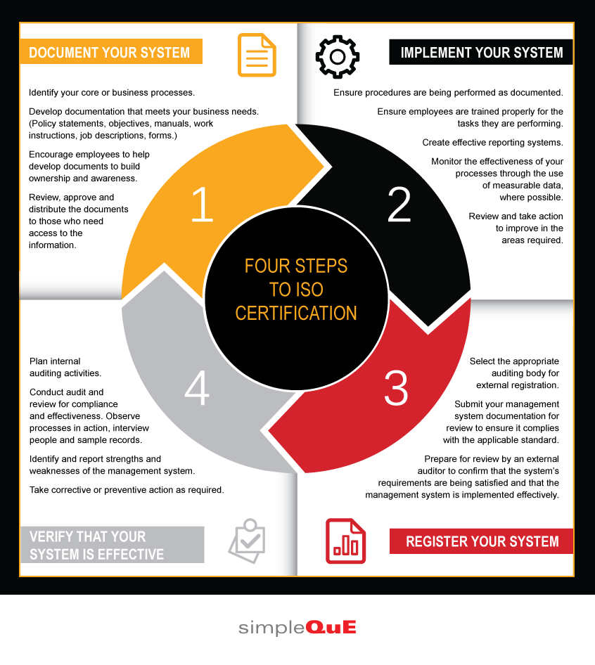 4 steps to ISO certification