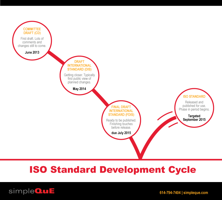 SQ_ISO_Standard