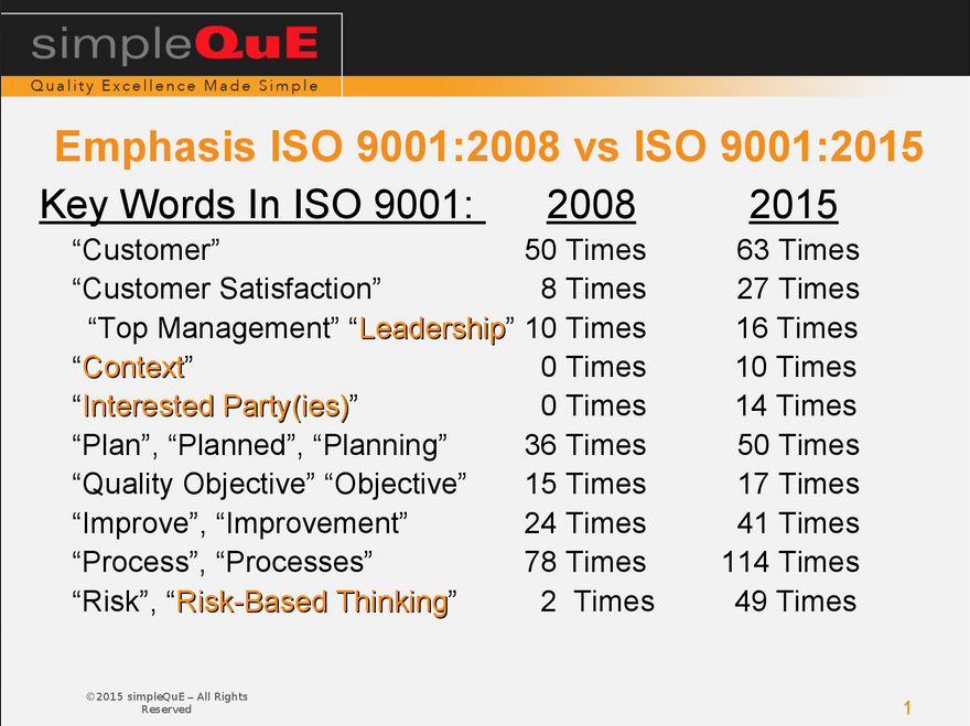 Emphasis Iso 9001 2008 Vs 2015 Simpleque