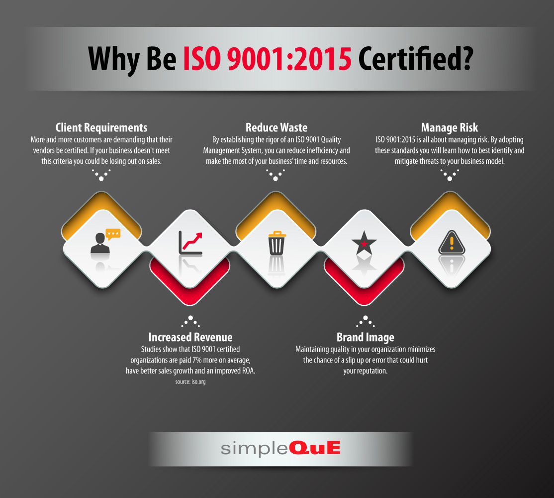 Why Be Iso 9001 2015 Certified Simpleque