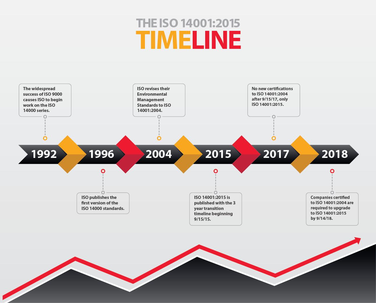 SQ ISO 14001 Timeline-01