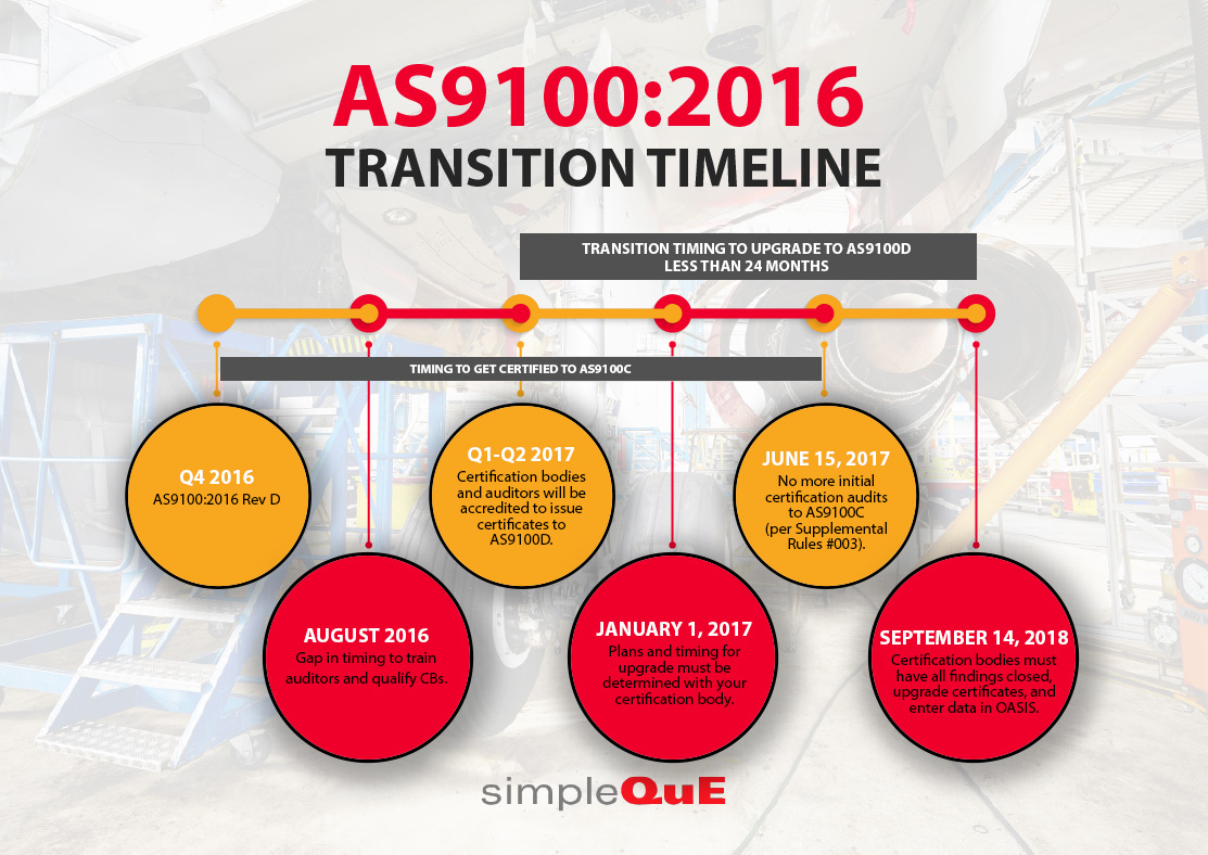 The As91002016 Transition Timeline Simpleque