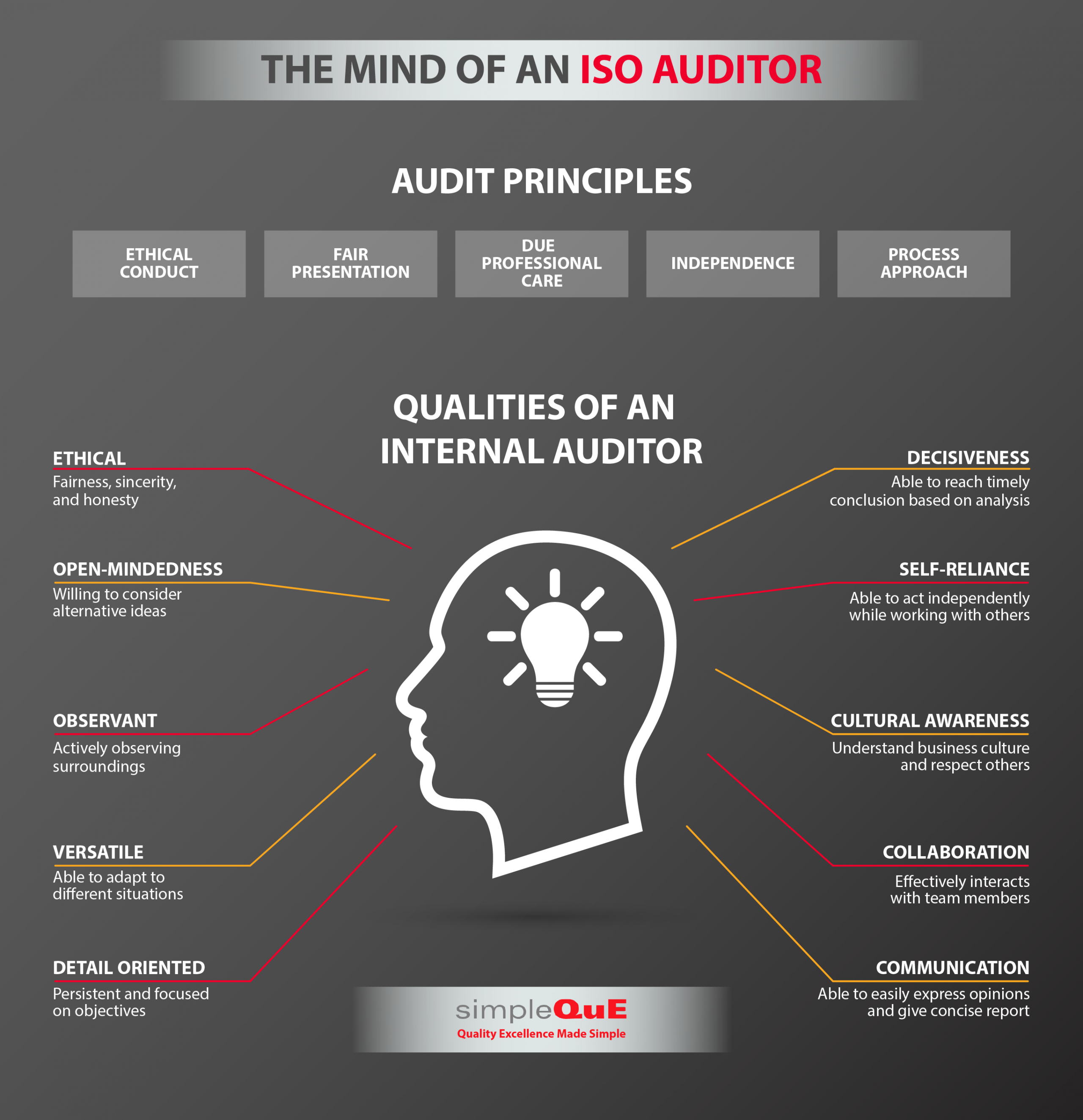 Qualities of an Internal Auditor