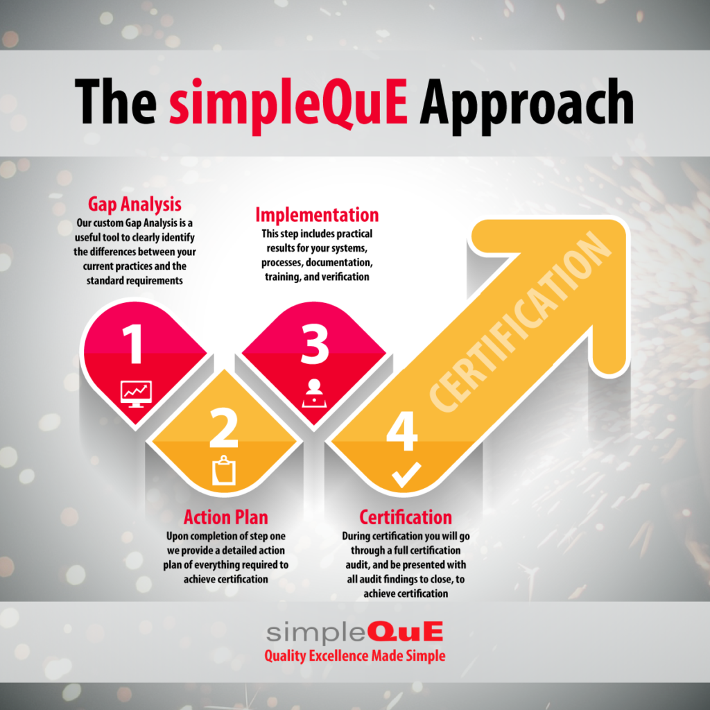 Iso certification page 5 simpleque the simpleque consulting approach applies to companies getting certified for the first time adding a new standard or upgrading an existing certification 1betcityfo Image collections