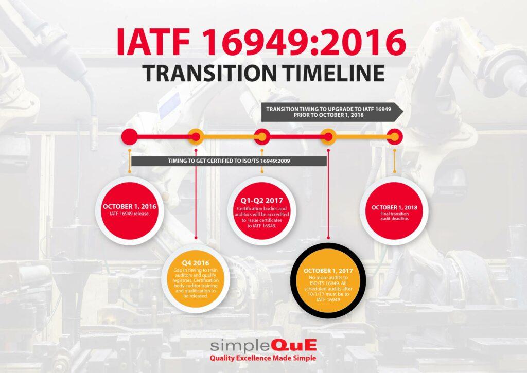 IATF 16949 Transition Timeline