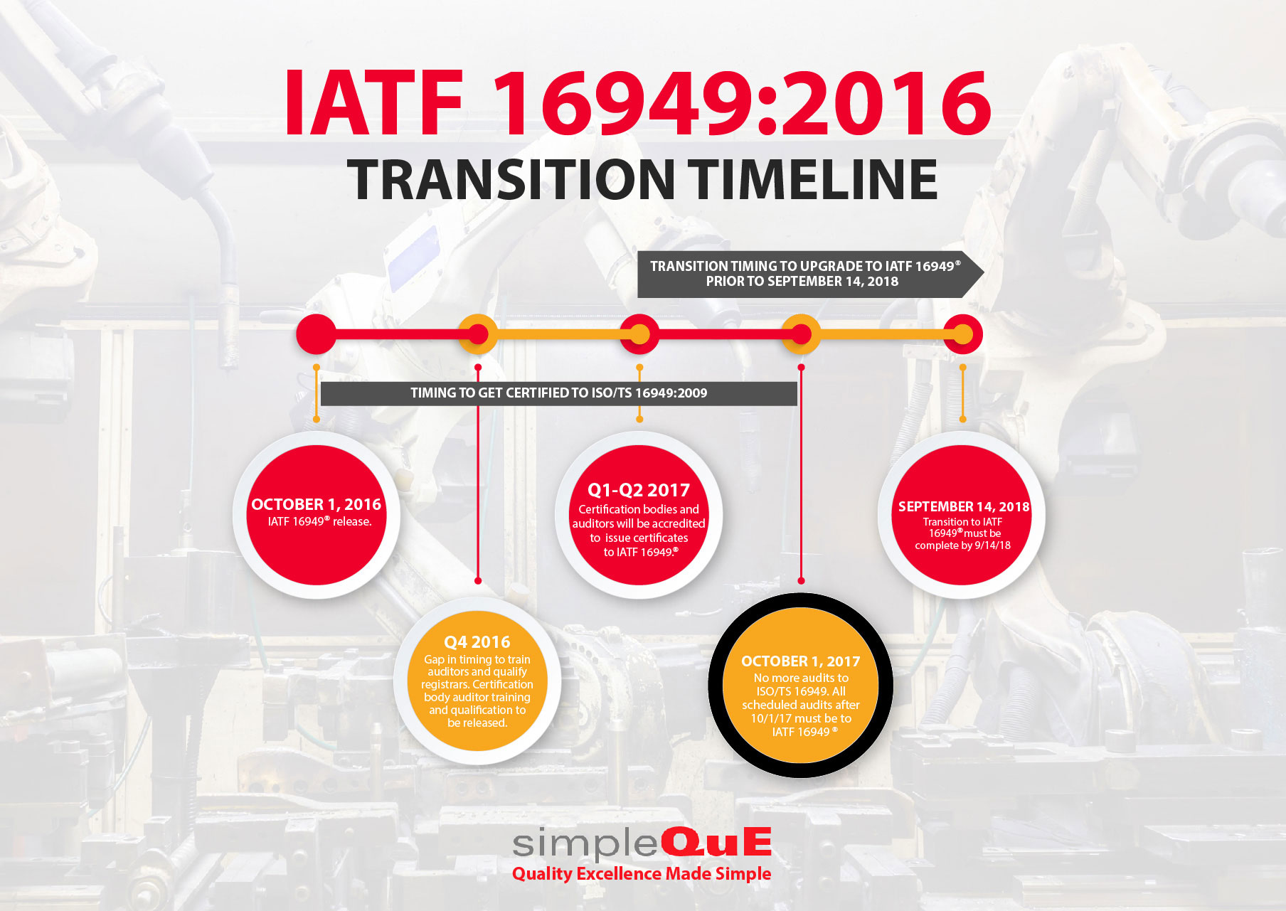 The Iatf 16949 2016 Transition Timeline Simpleque