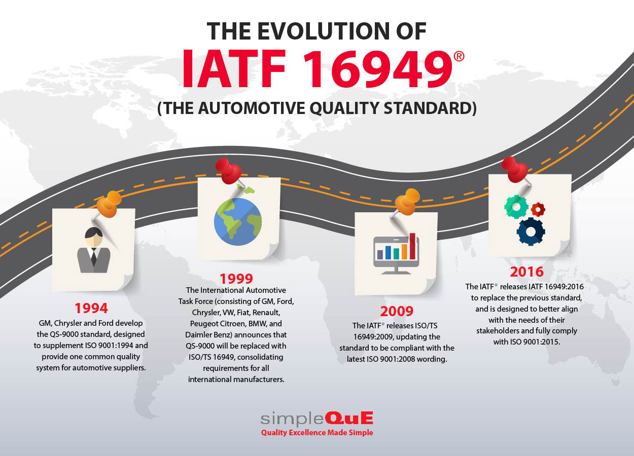 The Evolution Of Iatf 16949 Simpleque