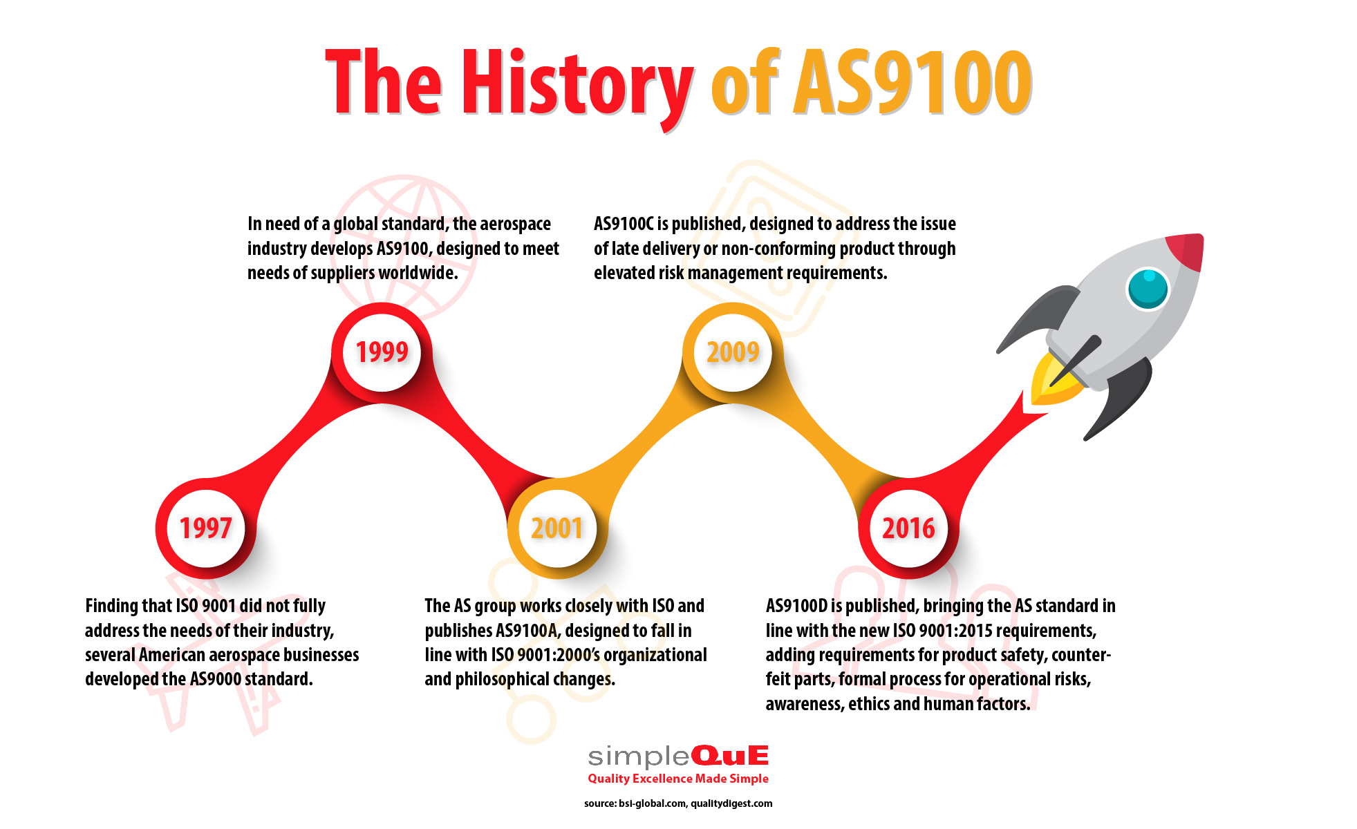 The History of AS9100