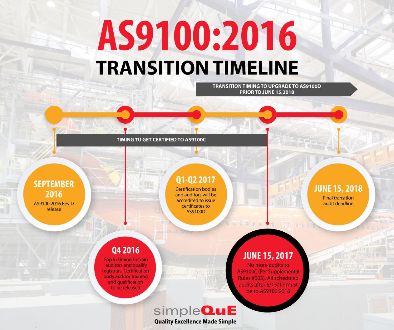 SimpleQuE shares an important AS9100:2016 transition timeline reminder from IAQG