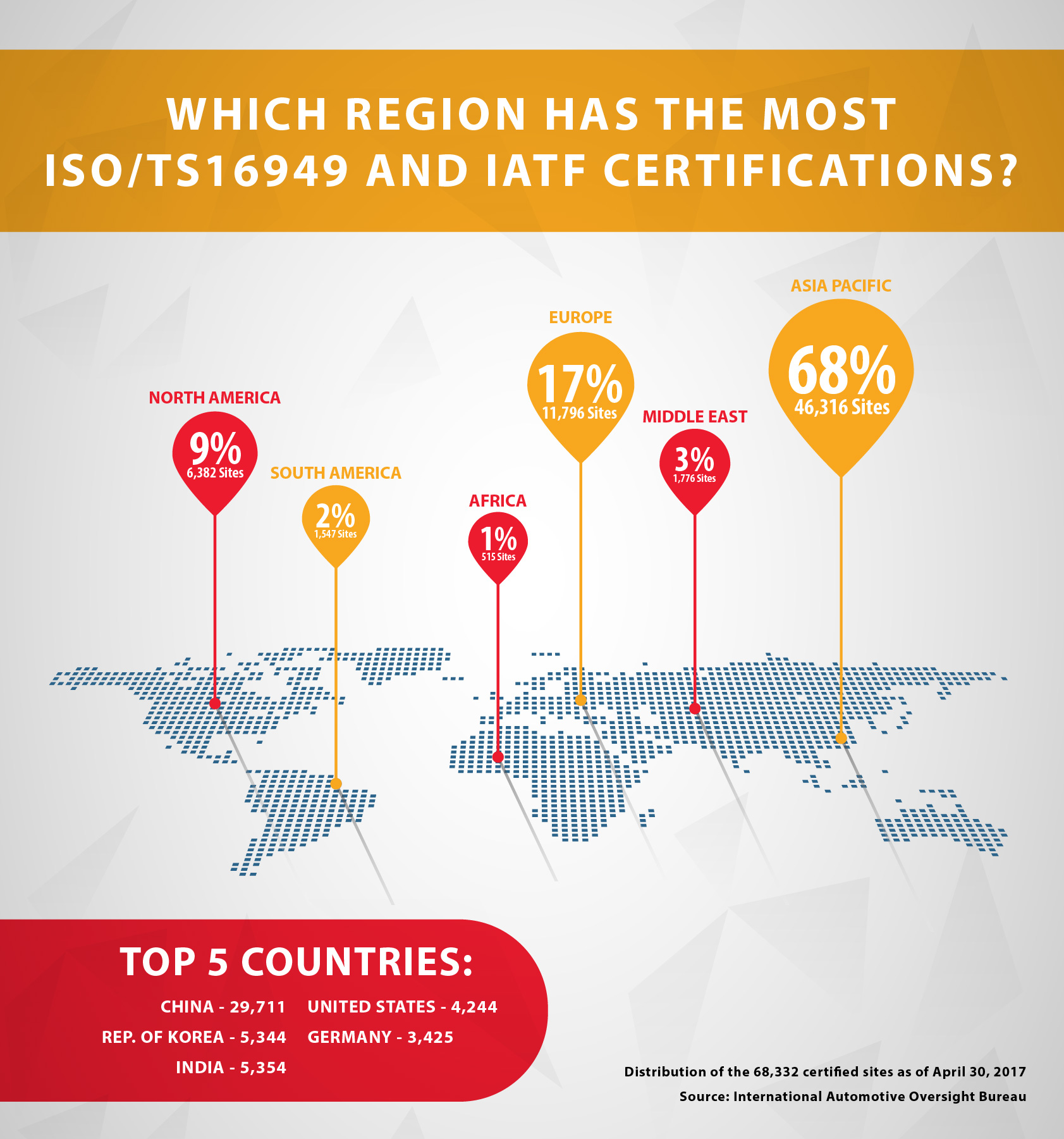 Which Region Has The Most ISO/IATF16949 AND IATF Certifications?