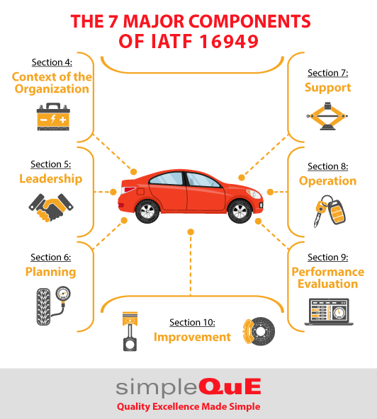 The 7 Major Components of IATF 16949