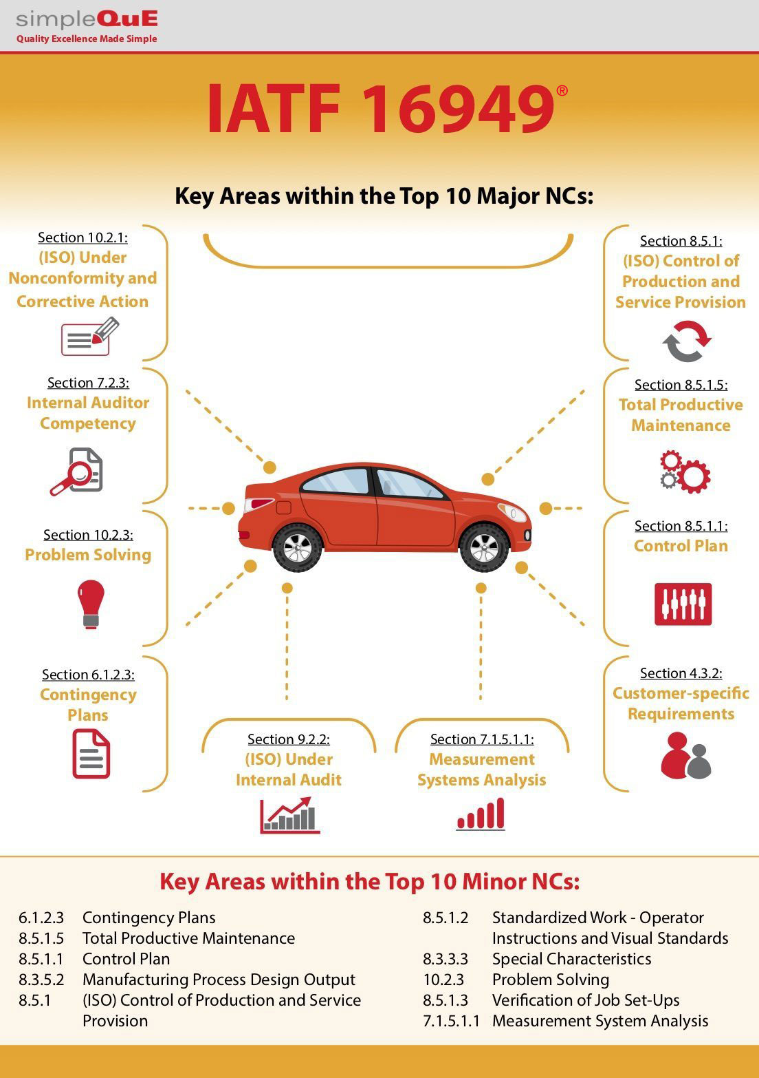 The Top Majors and Minors Nonconformances of IATF 16949® Infographic