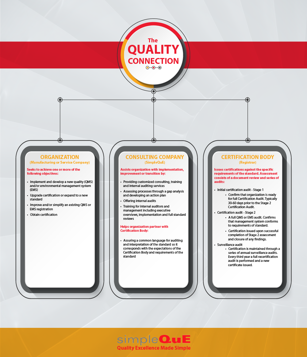 Infographic - The Quality Connection