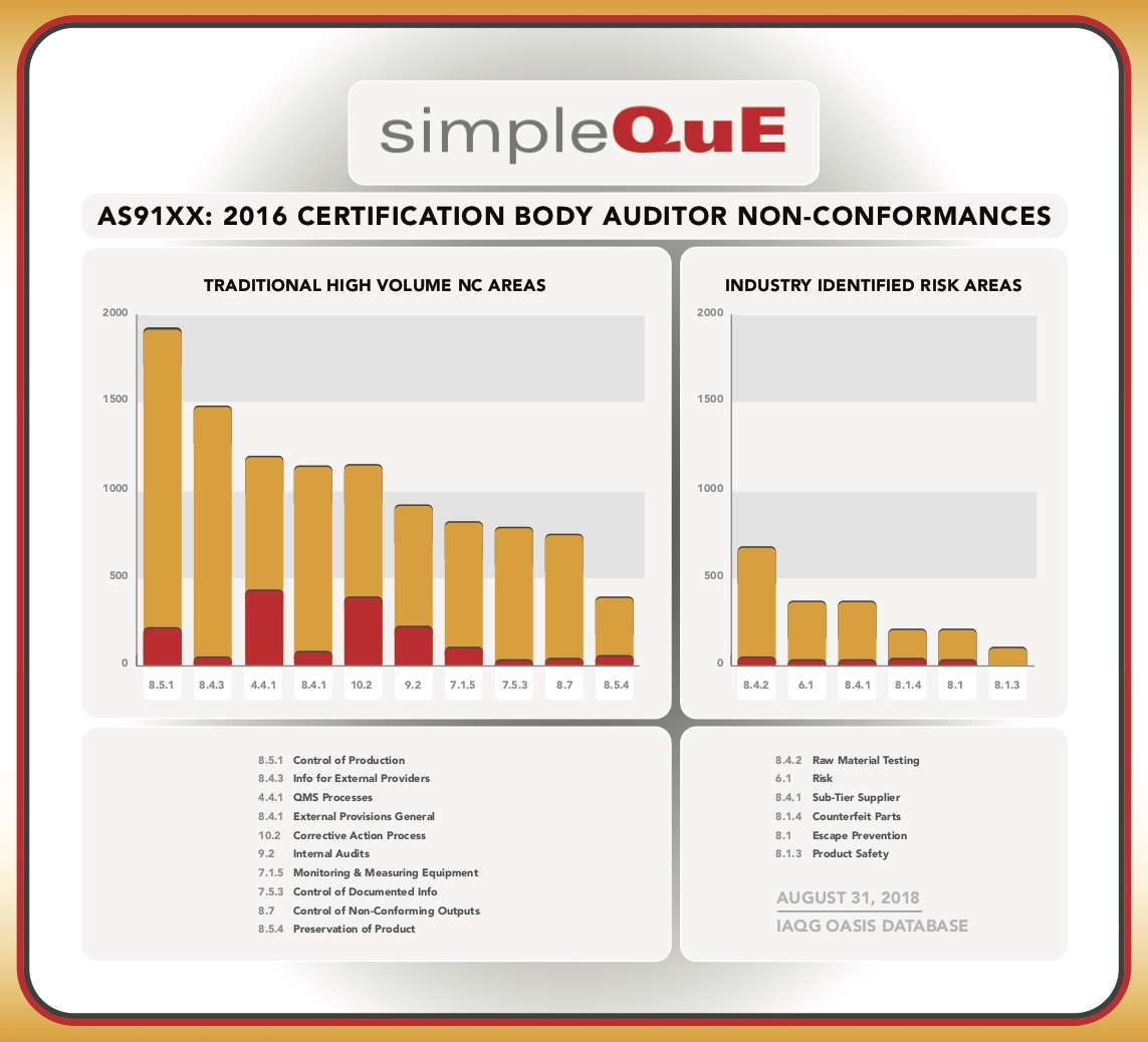 AS91XX: 2016 Certification Body Auditor Non-Conformances