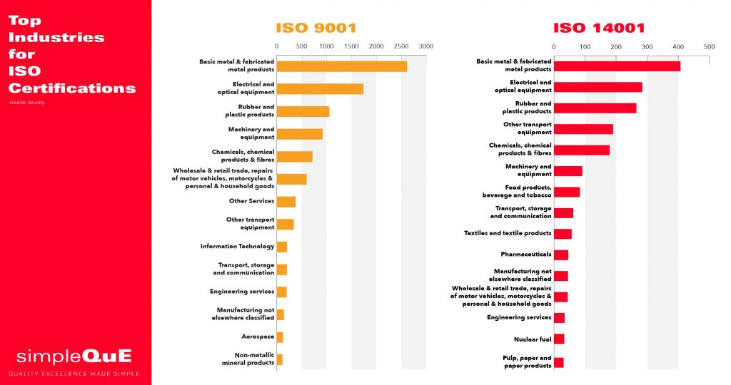Top Industries for ISO Certifications