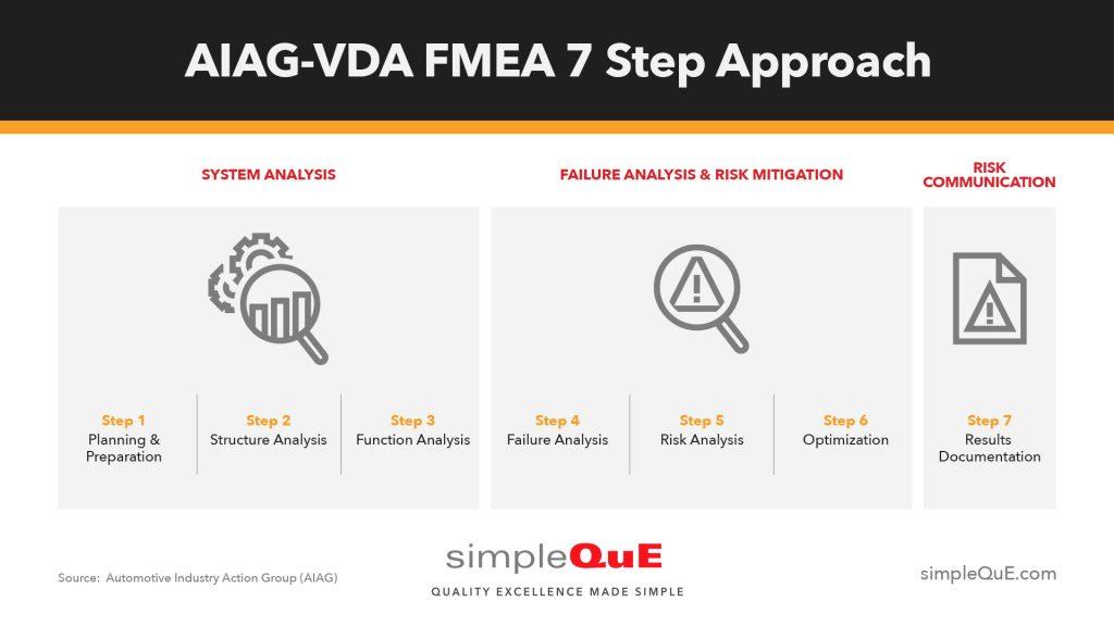AIAG-VDA-FMEA-7StepApproach