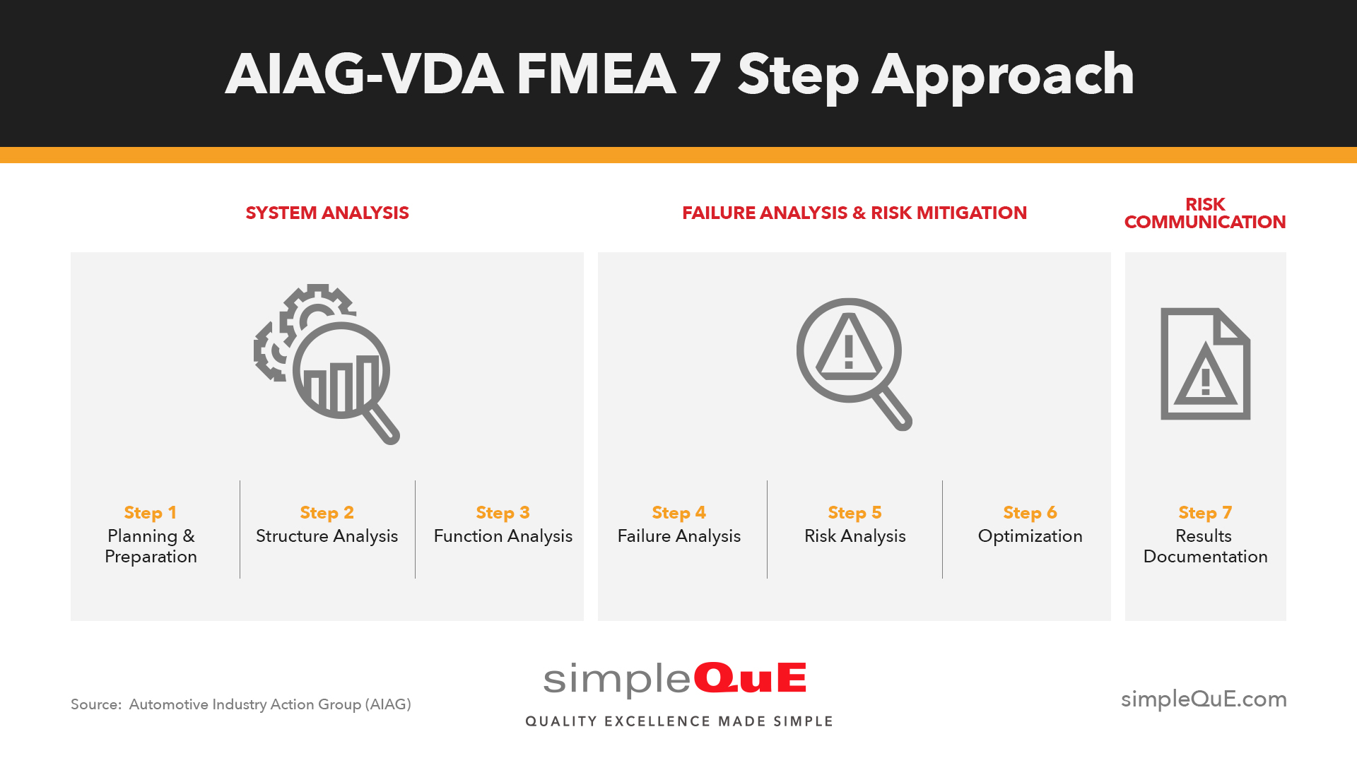 Coming Soon: The AIAG & VDA FMEA Handbook