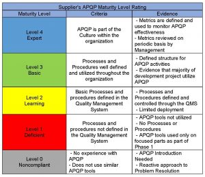 APQP Maturity Model and Level Rating