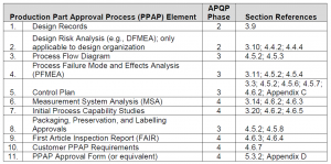 AS9145 Production Part Approval Process (PPAP) Elements