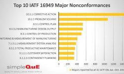 Top 10 IATF 16949 Major Nonconformances