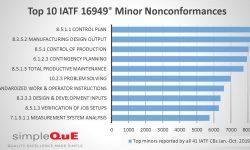 Top 10 IATF 16949 Minor Nonconformances