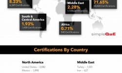 IATF 16949 Certifications Worldwide