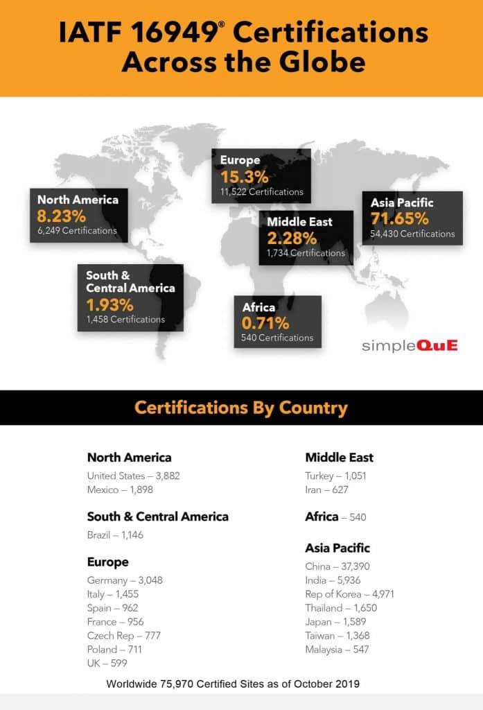 IATF 16949® Global Certifications Infographic