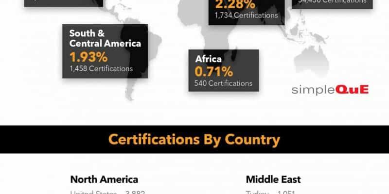 IATF 16949 Global Certifications