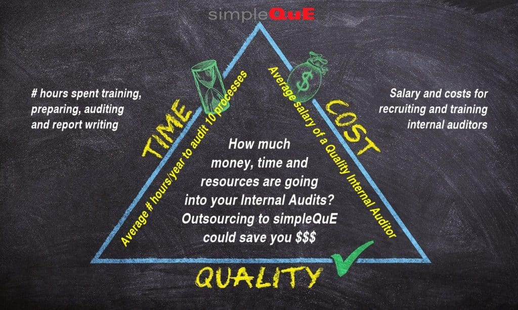 Cost of quality of internal audits