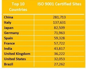 Table displaying top 10 ISO 9001 certified sites worldwide