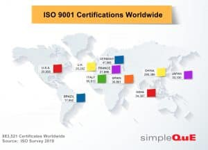 ISO 9001 Certifications