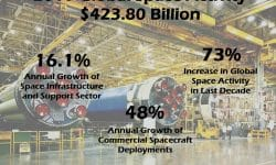 A New Era of Space Commerce