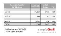 Aerospace Supplier Certifications - AS9100, AS9110 and AS9120