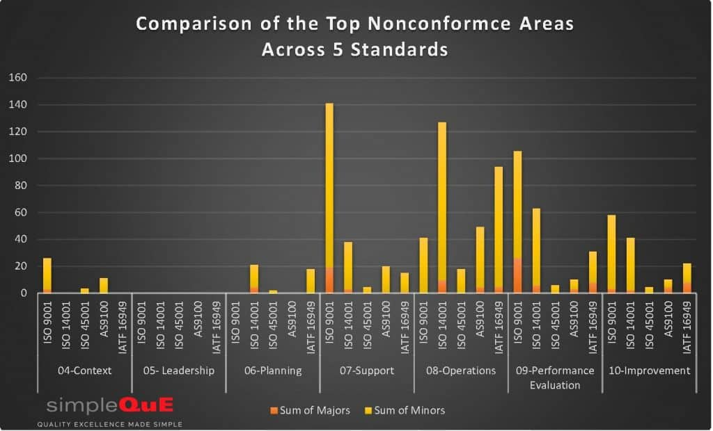 Chart of top nonconformances
