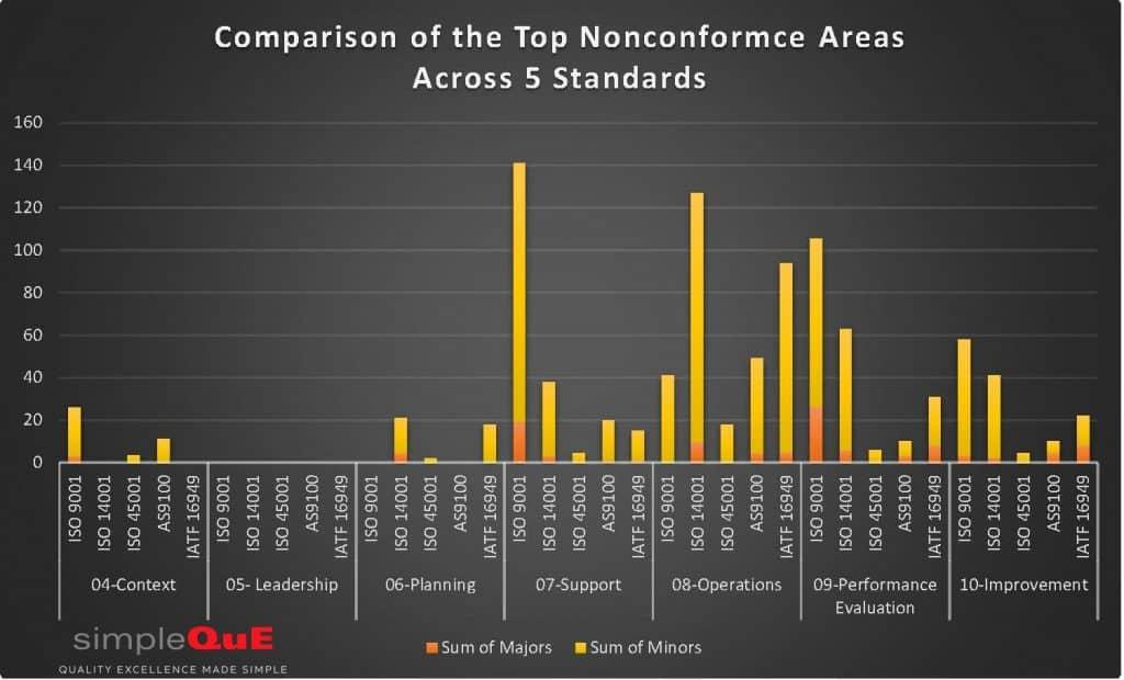 Chart of top nonconformances