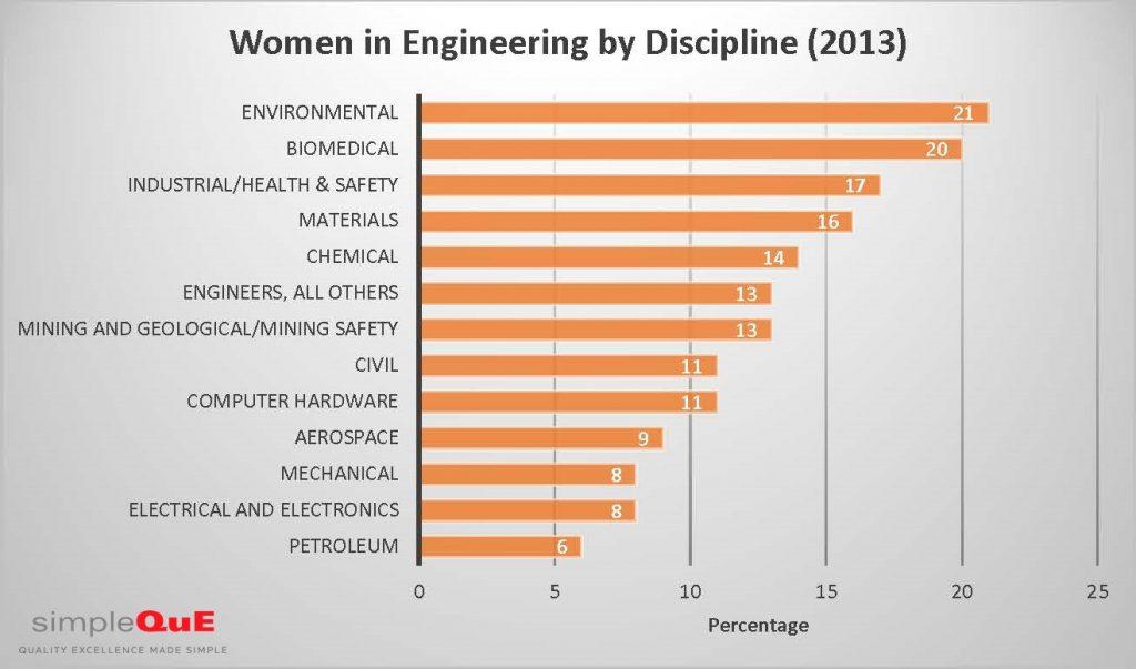 women in engineering by discipline
