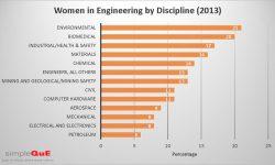 SimpleQuE Celebrates International Women in Engineering Day