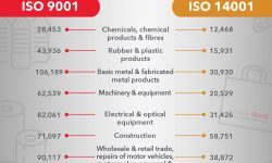 Top Industries for ISO Certification
