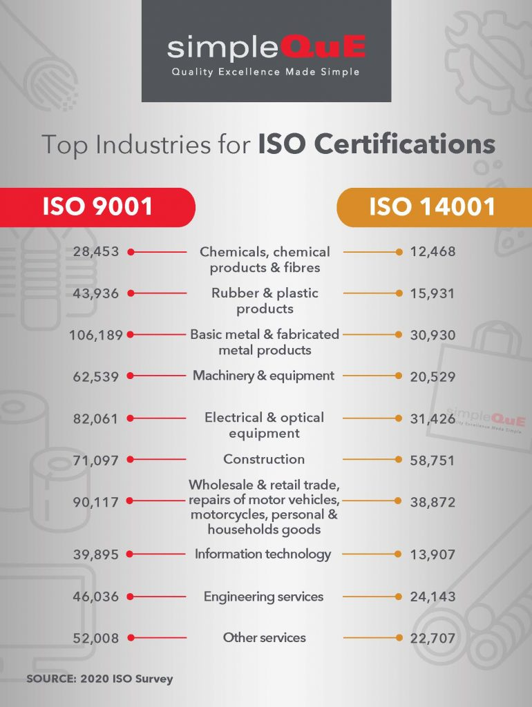 Top industries for ISO 9001 and ISO 14001 certifications.